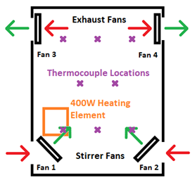 Rig used to measure heat transfer to understand cabinet thermodynamics